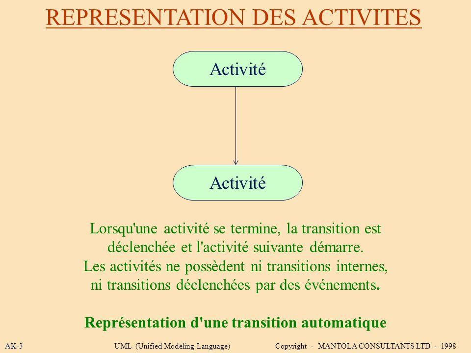 Représentation d une transition automatique