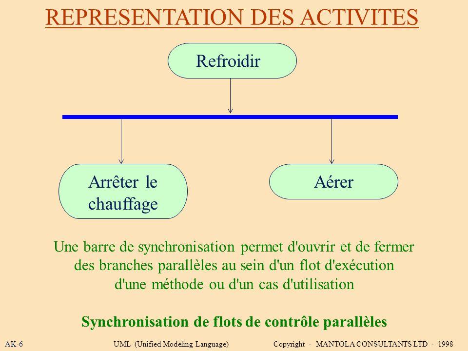 Synchronisation de flots de contrôle parallèles