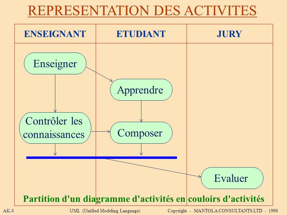 Partition d un diagramme d activités en couloirs d activités