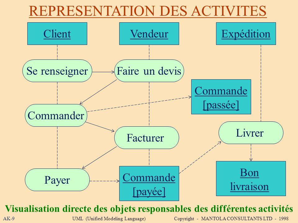 REPRESENTATION DES ACTIVITES
