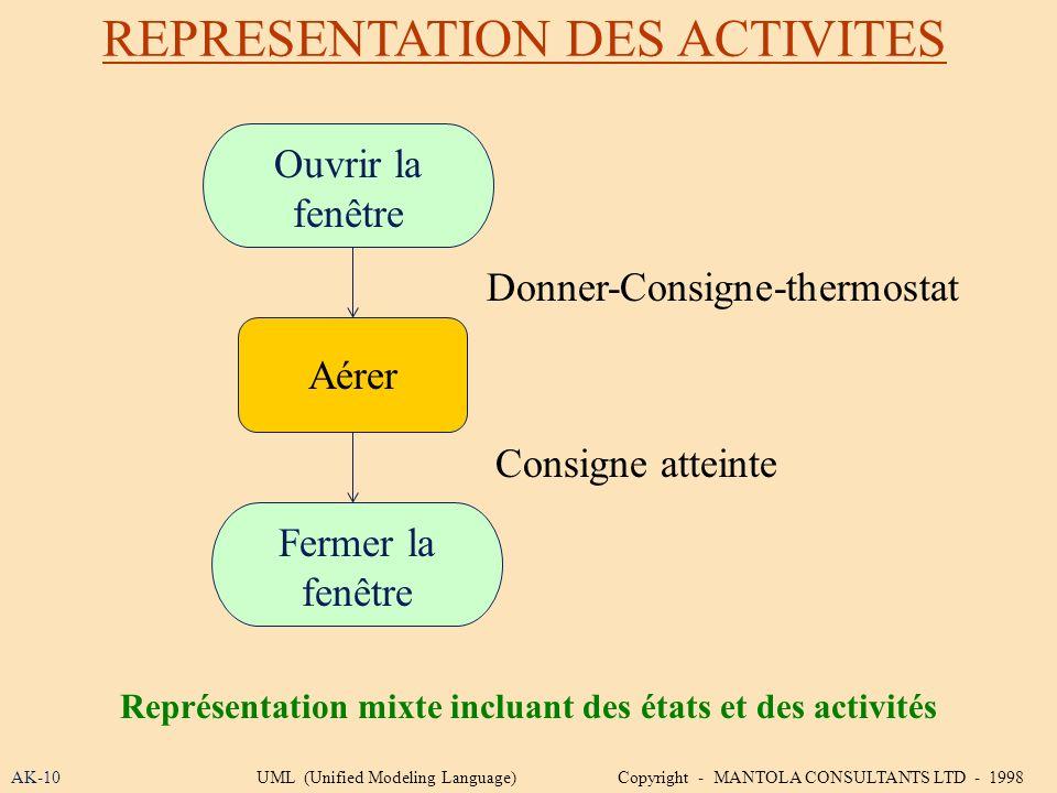 Représentation mixte incluant des états et des activités