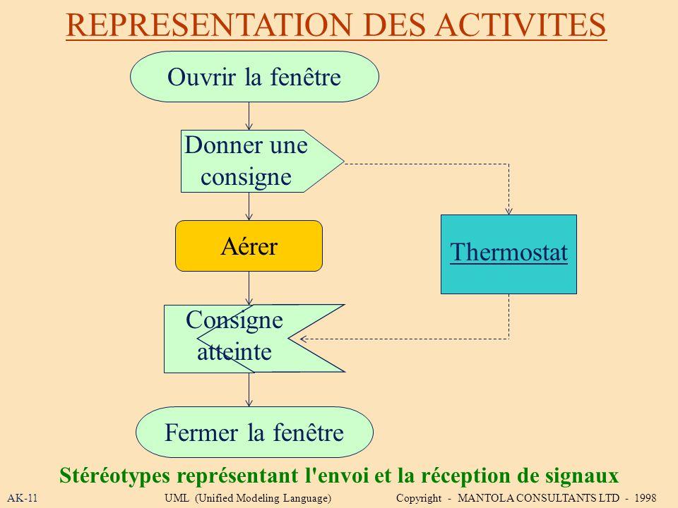 Stéréotypes représentant l envoi et la réception de signaux