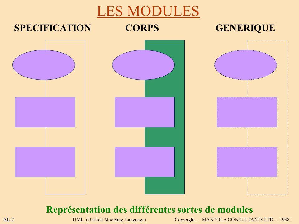 Représentation des différentes sortes de modules