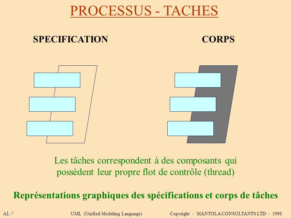 Représentations graphiques des spécifications et corps de tâches