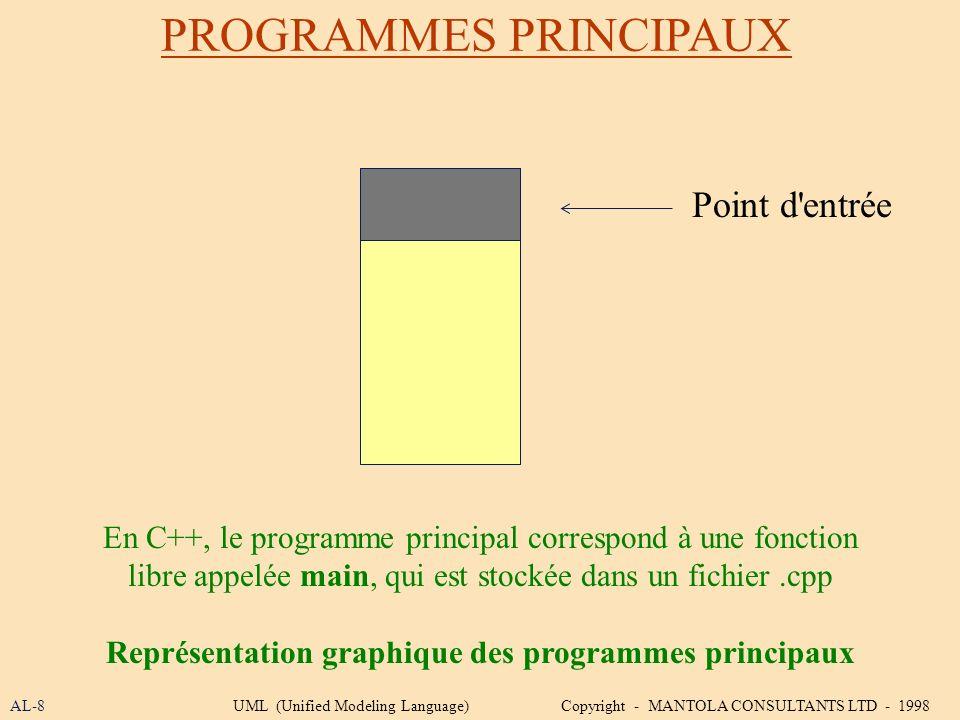 Représentation graphique des programmes principaux