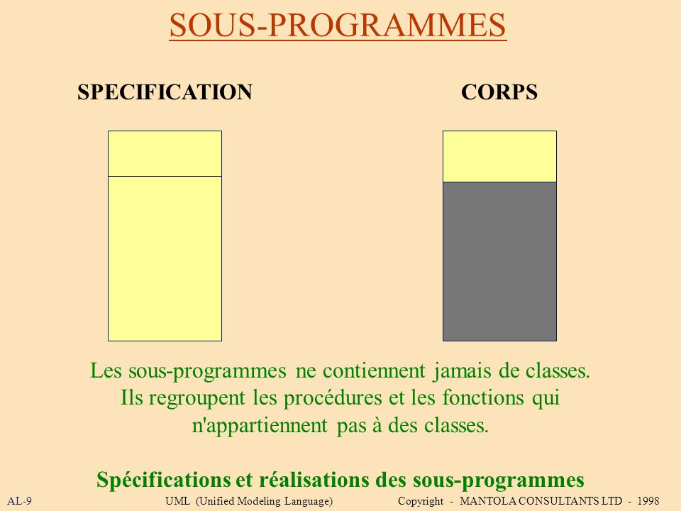 Spécifications et réalisations des sous-programmes