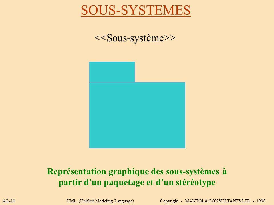SOUS-SYSTEMES <<Sous-système>>