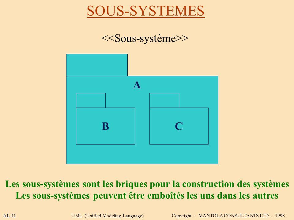 SOUS-SYSTEMES <<Sous-système>> A B C