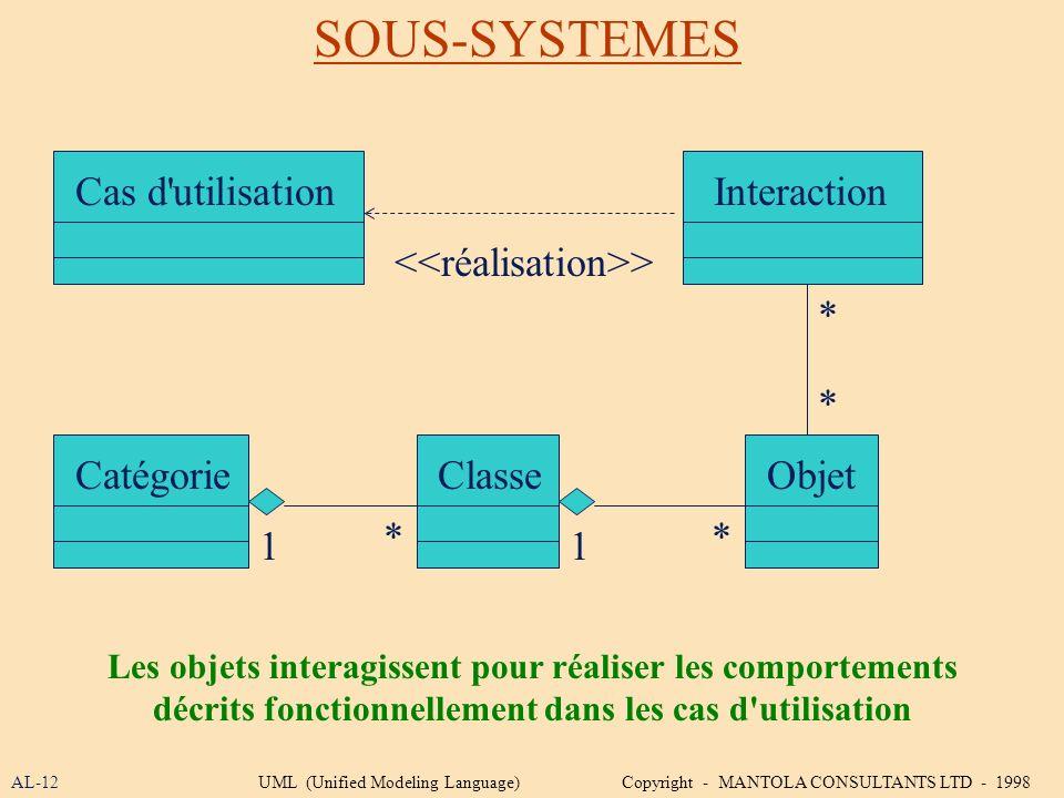 SOUS-SYSTEMES Cas d utilisation Interaction