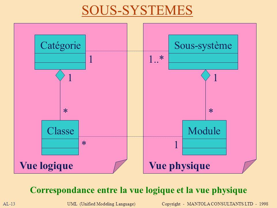 Correspondance entre la vue logique et la vue physique