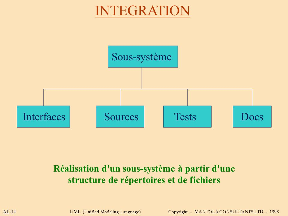 INTEGRATION Sous-système Interfaces Sources Tests Docs