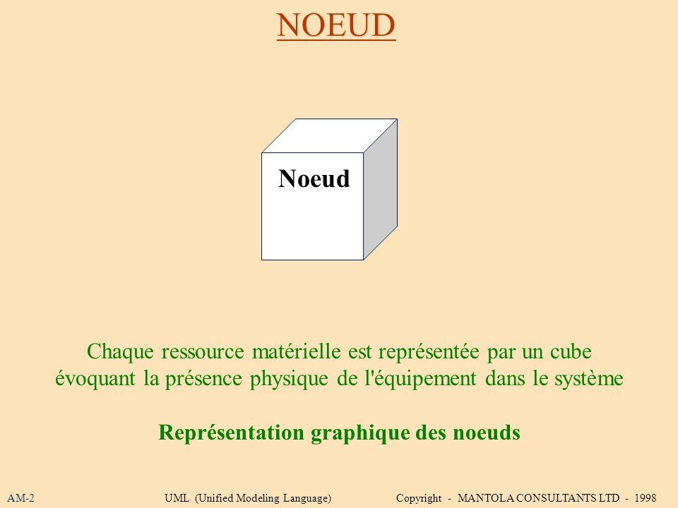 Représentation graphique des noeuds