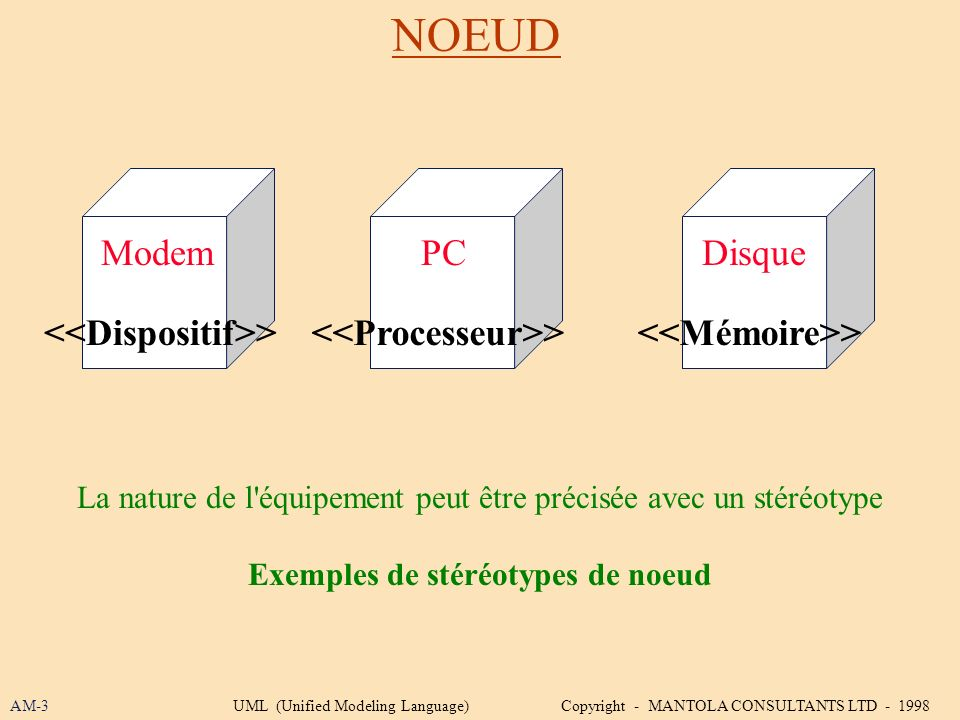 NOEUD Modem PC Disque <<Dispositif>>
