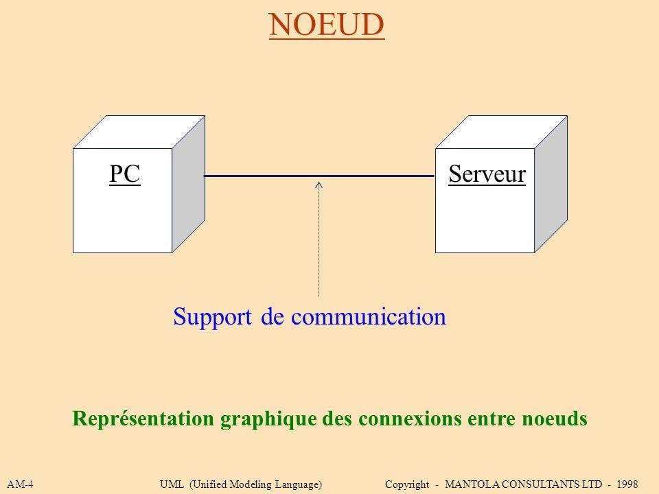 Représentation graphique des connexions entre noeuds