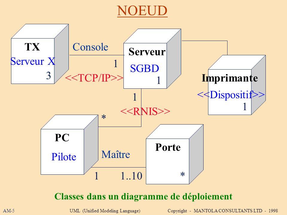 Classes dans un diagramme de déploiement