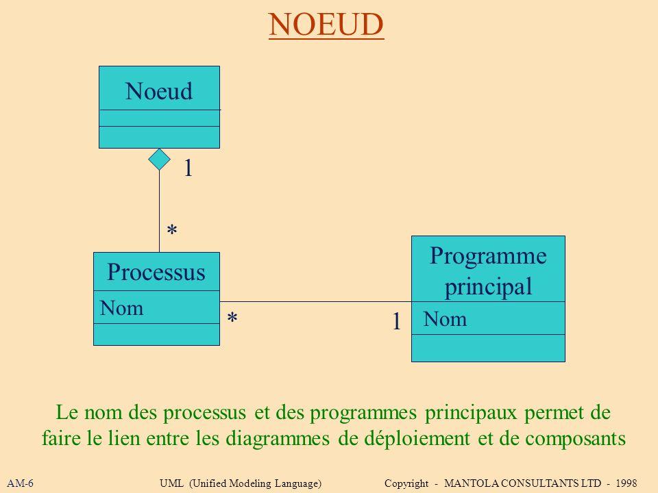 NOEUD Noeud 1 * Programme principal Processus * 1 Nom Nom