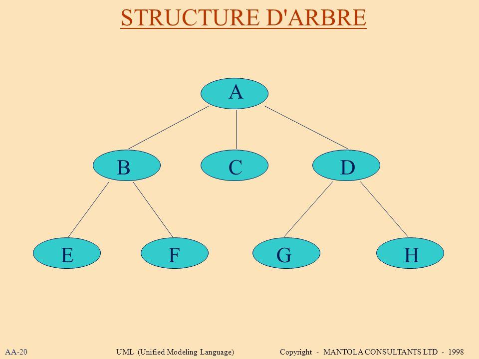 STRUCTURE D ARBRE A B C D E F G H AA-20
