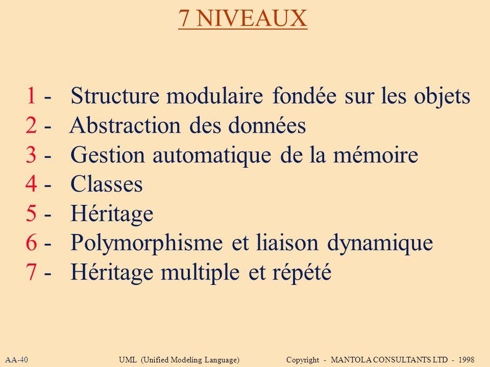1 - Structure modulaire fondée sur les objets