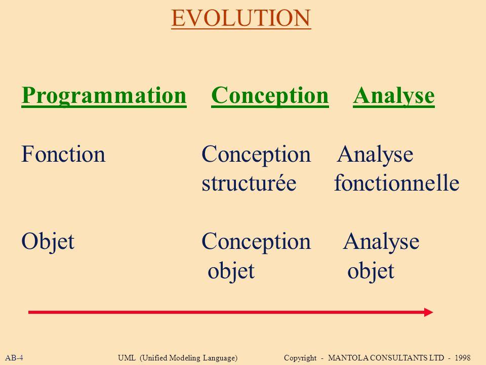 Programmation Conception Analyse Fonction Conception Analyse