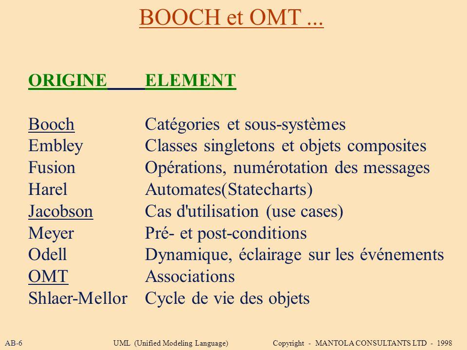 BOOCH et OMT ... ORIGINE ELEMENT Booch Catégories et sous-systèmes
