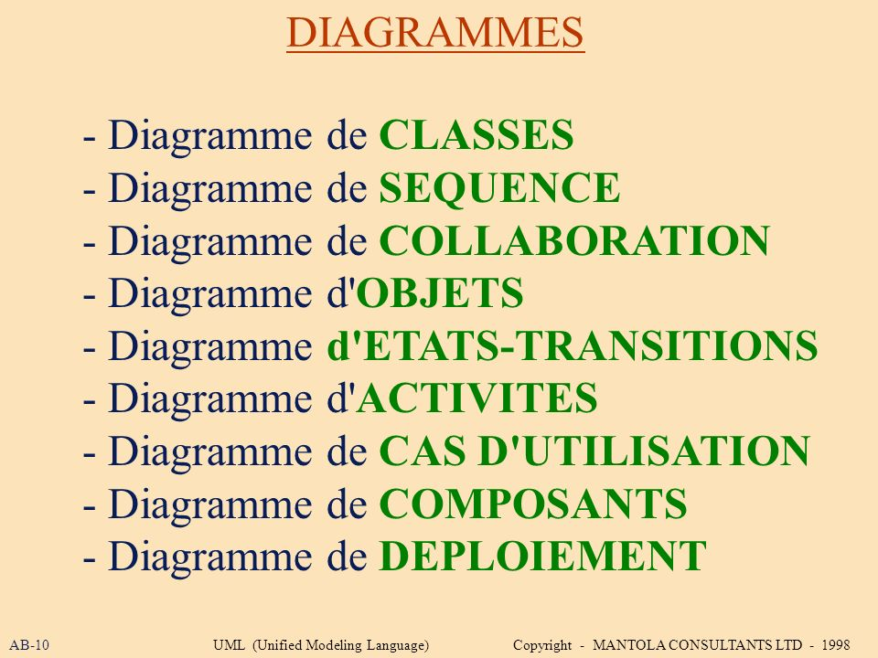 - Diagramme de SEQUENCE - Diagramme de COLLABORATION
