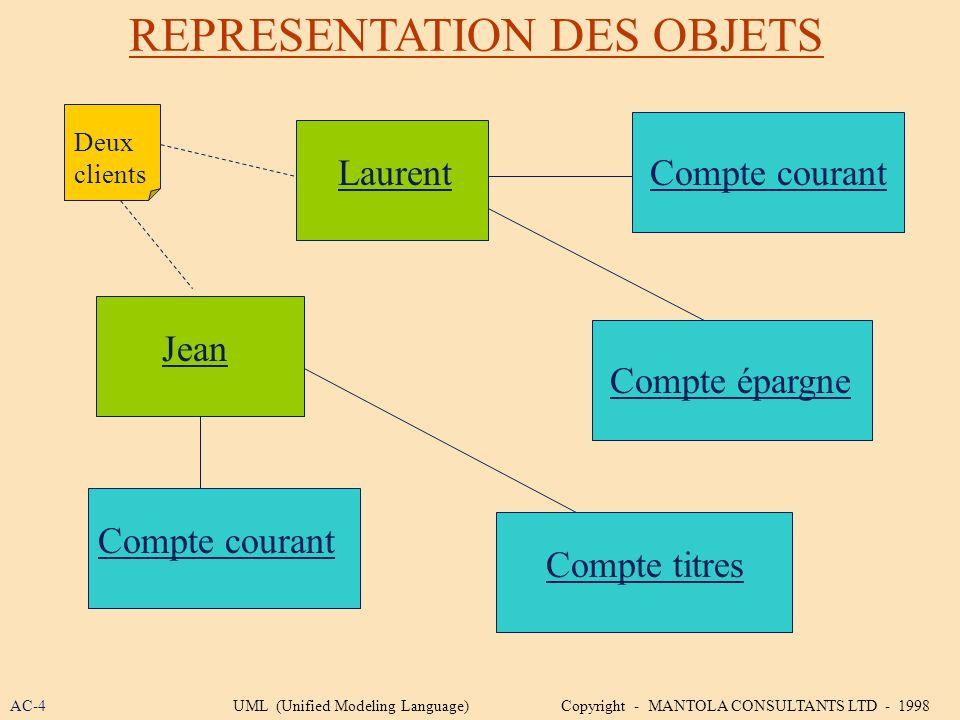 REPRESENTATION DES OBJETS