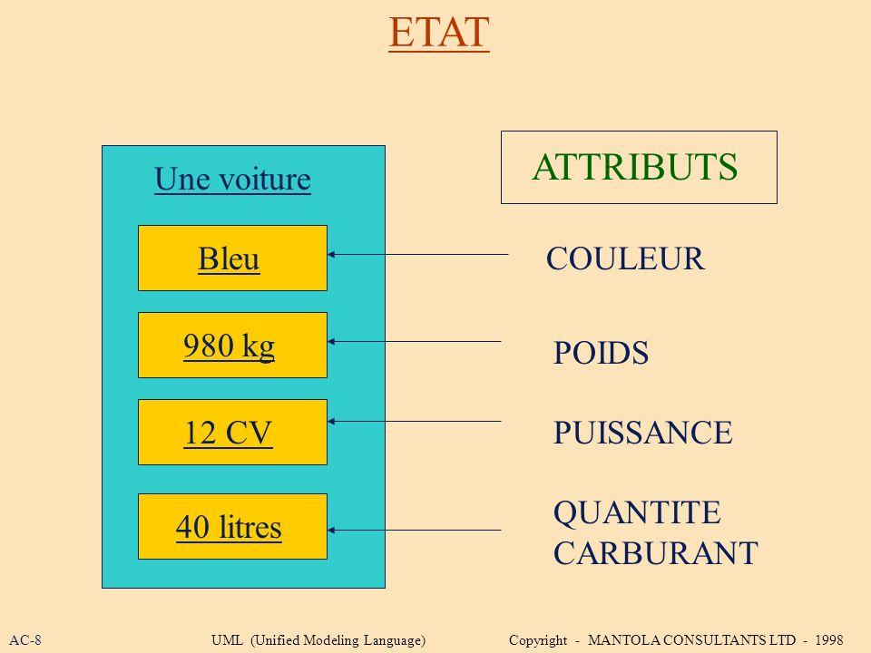 ETAT ATTRIBUTS Une voiture Bleu COULEUR 980 kg POIDS 12 CV PUISSANCE