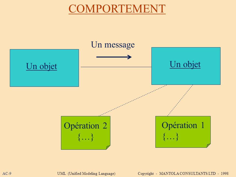 COMPORTEMENT Un message Un objet Un objet Opération 2 Opération 1 {…}