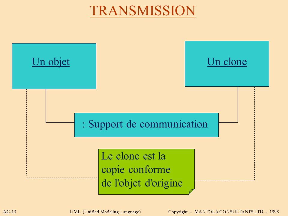 TRANSMISSION Un objet Un clone : Support de communication