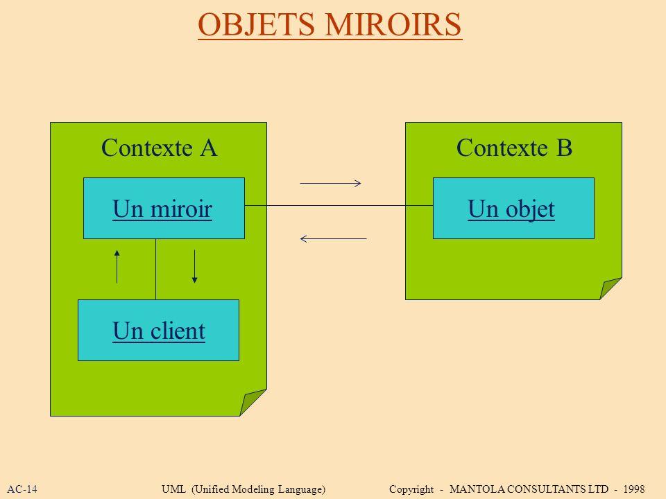 OBJETS MIROIRS Contexte A Contexte B Un miroir Un objet Un client
