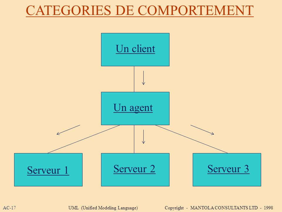 CATEGORIES DE COMPORTEMENT