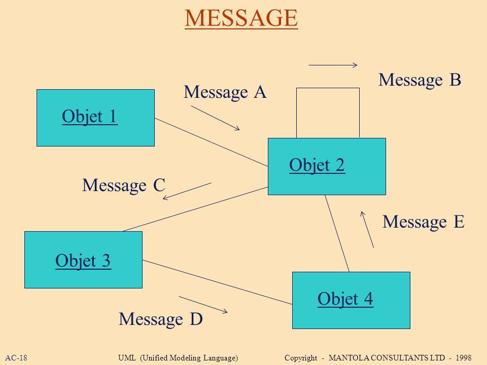 MESSAGE Message B Message A Objet 1 Objet 2 Message C Message E
