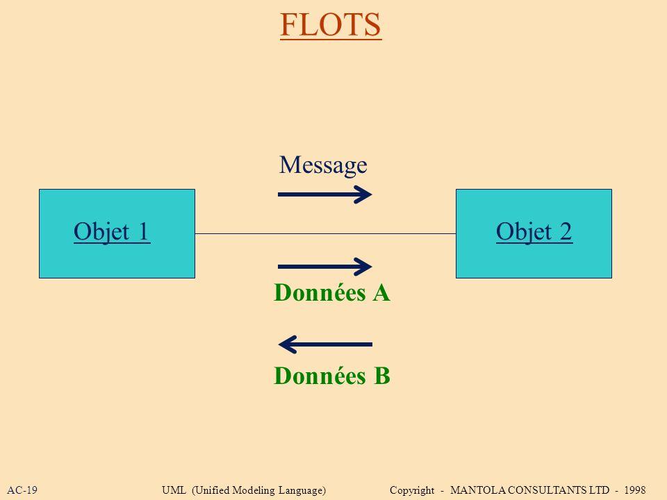 FLOTS Message Objet 1 Objet 2 Données A Données B AC-19