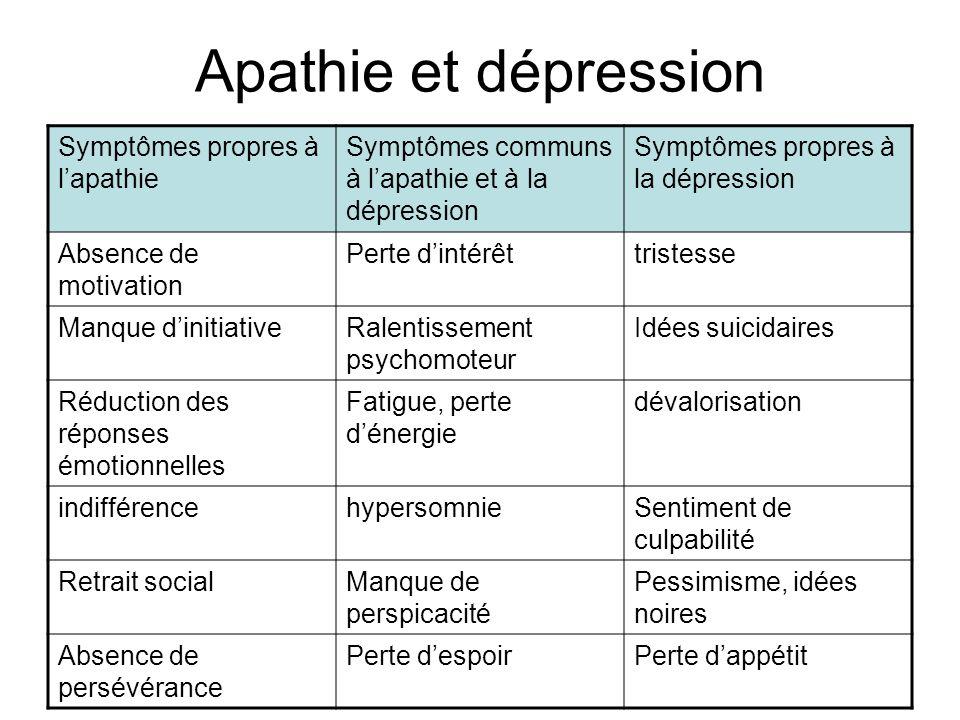 Apathie et dépression Symptômes propres à l'apathie