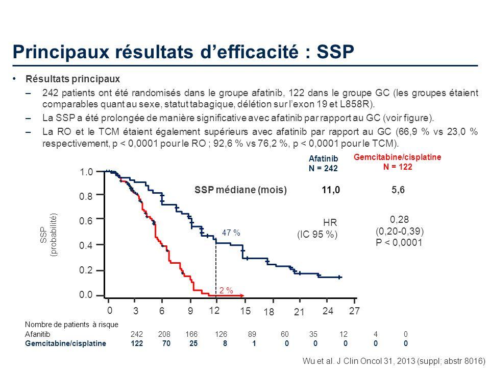 Principaux résultats d'efficacité : SSP