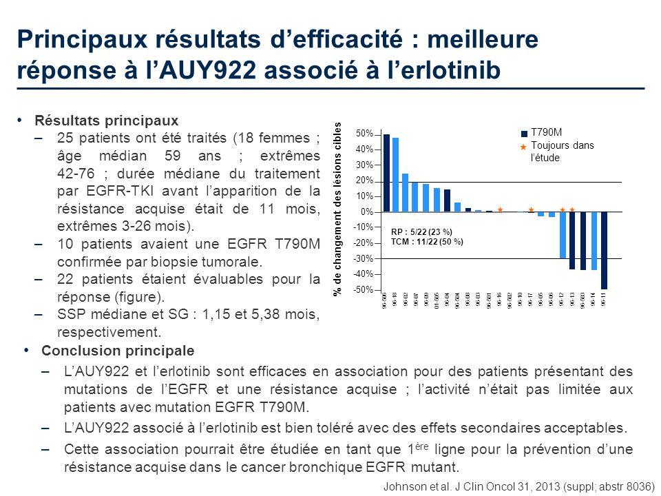 Principaux résultats d'efficacité : meilleure réponse à l'AUY922 associé à l'erlotinib