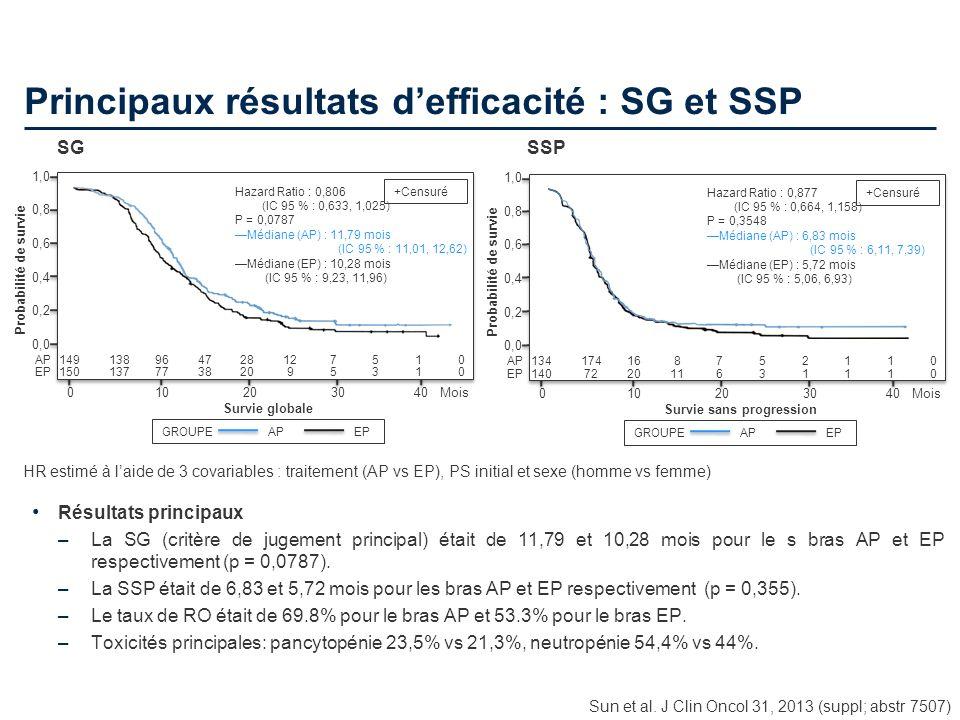 Principaux résultats d'efficacité : SG et SSP