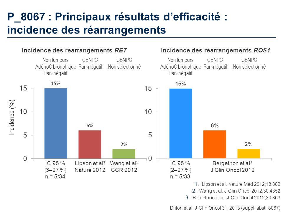P_8067 : Principaux résultats d'efficacité : incidence des réarrangements