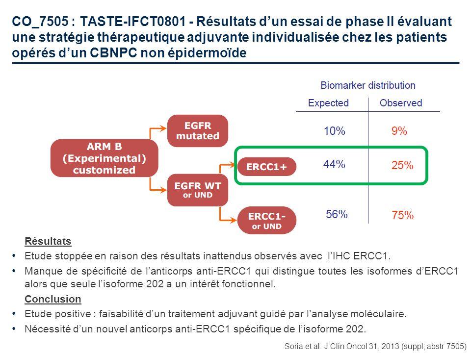 CO_7505 : TASTE-IFCT0801 - Résultats d'un essai de phase II évaluant une stratégie thérapeutique adjuvante individualisée chez les patients opérés d'un CBNPC non épidermoïde