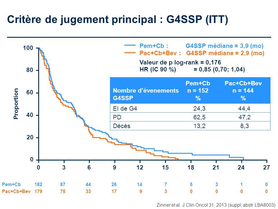 Critère de jugement principal : G4SSP (ITT)