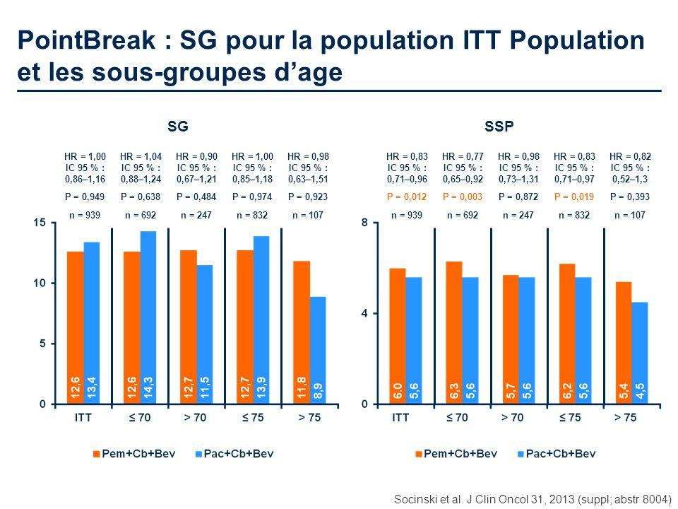 PointBreak : SG pour la population ITT Population et les sous-groupes d'age