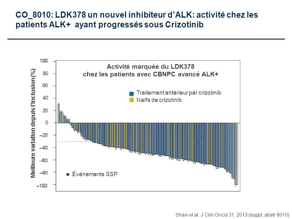 CO_8010: LDK378 un nouvel inhibiteur d'ALK: activité chez les patients ALK+ ayant progressés sous Crizotinib