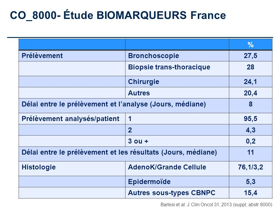 CO_8000- Étude BIOMARQUEURS France
