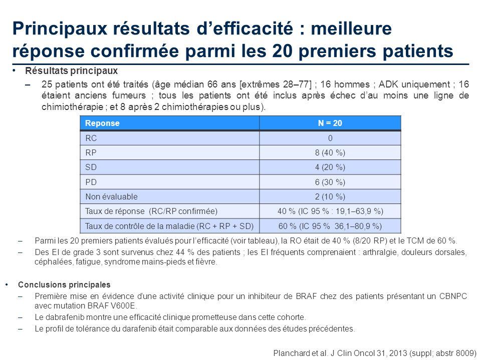 Principaux résultats d'efficacité : meilleure réponse confirmée parmi les 20 premiers patients