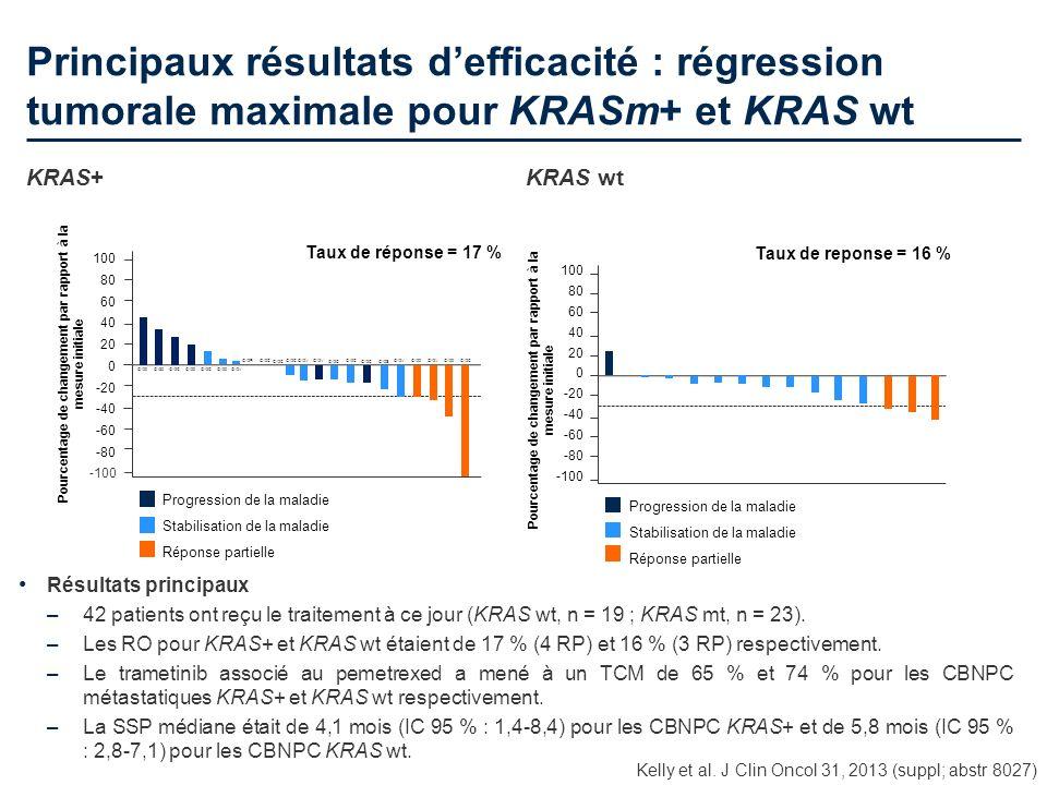 Principaux résultats d'efficacité : régression tumorale maximale pour KRASm+ et KRAS wt