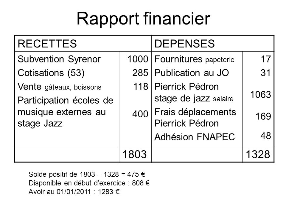 Rapport financier RECETTES DEPENSES 1803 1328 Subvention Syrenor