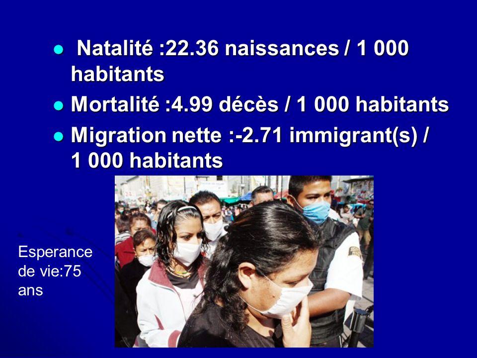 Natalité :22.36 naissances / 1 000 habitants