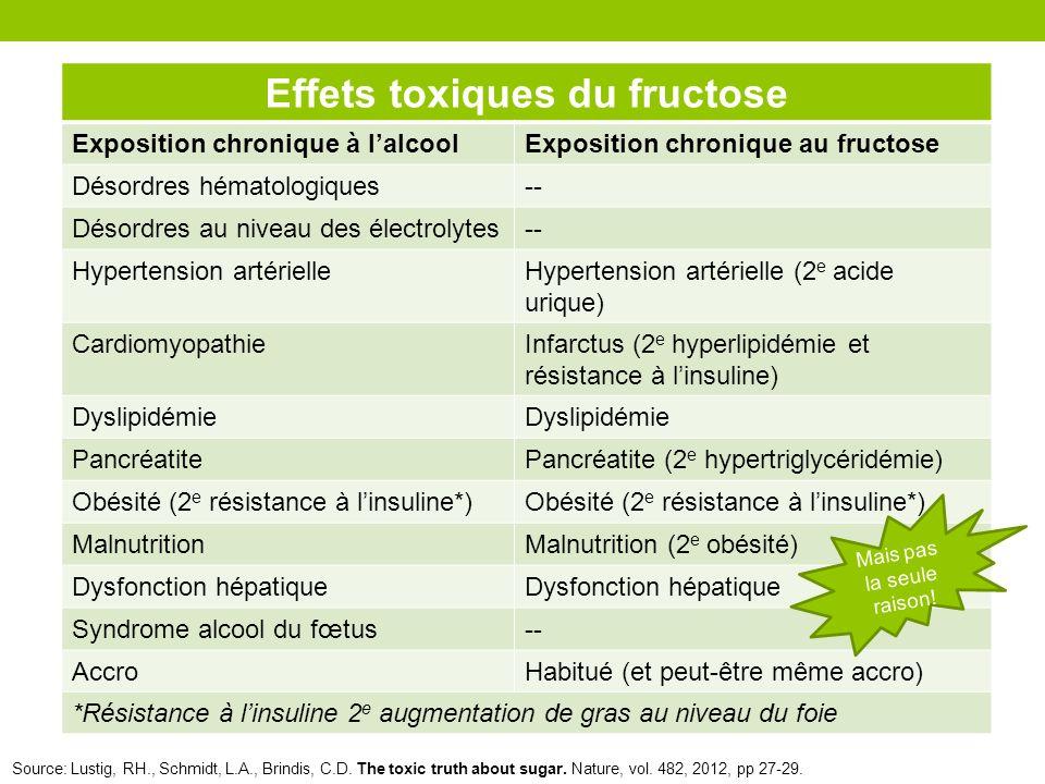 Effets toxiques du fructose