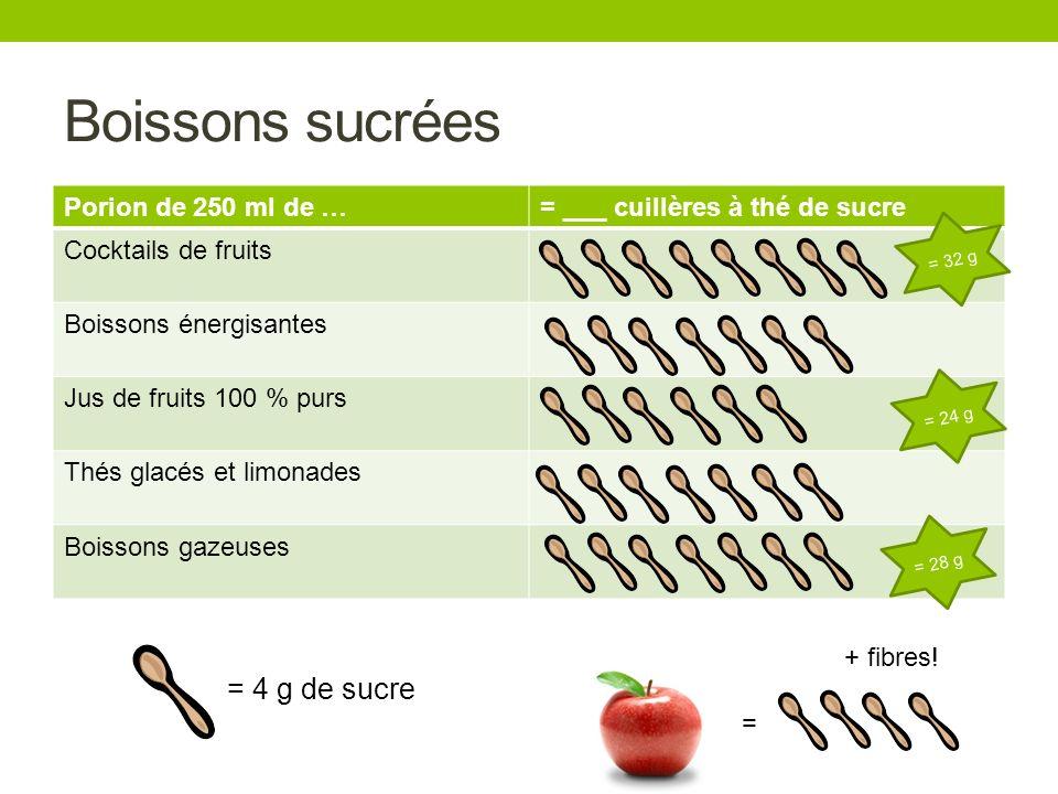 Boissons sucrées = 4 g de sucre Porion de 250 ml de …