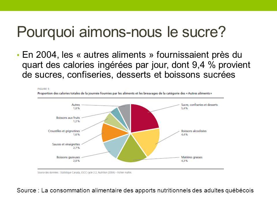 Pourquoi aimons-nous le sucre